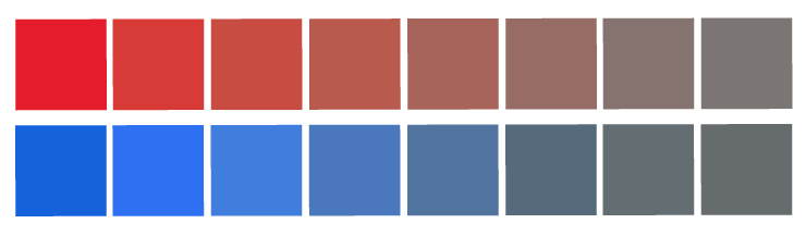 Two different blocks of colors stacked on each other. First block is starting with a bright red and gradually getting less bright and turning to gray. Second block is starting with a bright blue and gradually getting less bright and turning to gray.