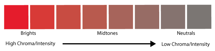 A block of colors starting with a bright red and gradually getting less bright and turning to gray.